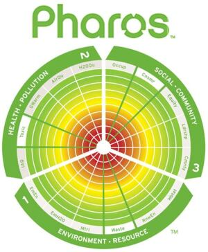 The Pharos online system rates green building products on a scale of 1 to 10, based on 16 key attributes that fall within three sections of a circular lens: Environment and Resource, Health and Pollution, and Social and Community.