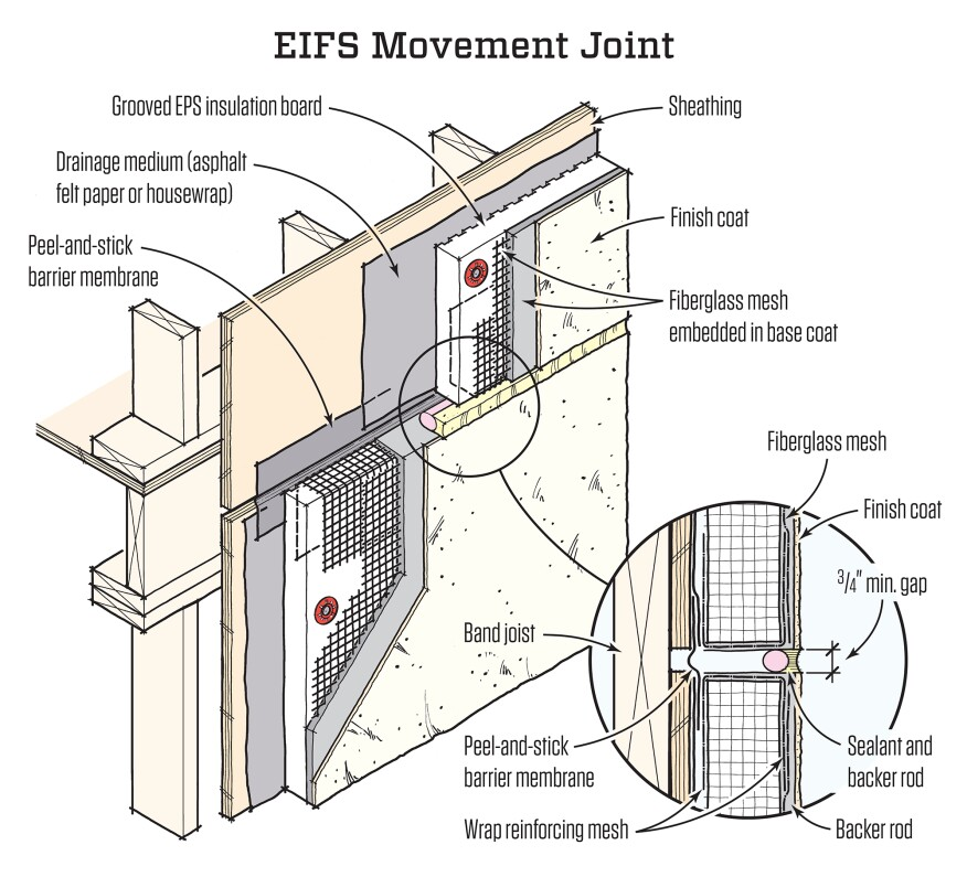 The EPS board in an EIFS system can buckle when floor framing shrinks, causing cracks in the surface, unless a movement joint is located at or above the midline of the band joist.