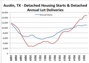 Metrostudy analysis of lot development vs. housing starts.
