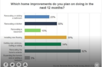 Study: 33 Million Homeowners Plan Renovations this Year