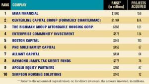 TOP 10 MULTIFAMILY TAX SYNDICATORS  Source: AFFORDABLE HOUSING FINANCE survey, January 2007