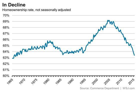 Homeownership rates are declining since a peak of 69.2% in fourth-quarter 2004, per the U.S. Census.