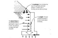 How Retaining Walls Work