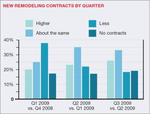 """A lot of designers [depend] on remodeling more than they have in the past,"" Steve Mickley says. In 2009, those reporting more remodeling contracts are consistently reporting more remodeling contracts than single-family homes contracts."