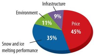 Most public works agencies buy snow and ice control materials based on cost (45%) and performance (35%), rather than environmental impact (11%) and their affect on infrastructure (9%). Source: Transportation Research Board
