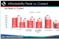 Wage Hikes, Price Declines Keep Ca. Affordability Index in Check