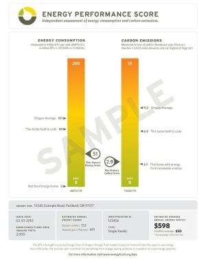 A sample of a home's Energy Performance Score shows a single-family residence with a score of 51, better than the average Oregon home (101) and the same home built to code (89). It also achieved a carbon emissions score of 2.9, compared to the average Oregon home of 9.2 and the same house built to code at 6.5. The scoresheet also provides an estimated annual energy cost of $598. The view the image in greater detail, click here.