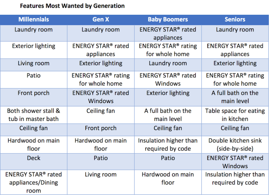 NAHB survey data on what features different generations say they want.