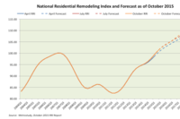 Latest RRI Shows No Slowdown for Remodeling Market
