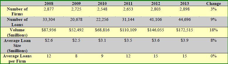 Source: Mortgage Bankers Association, October 2014