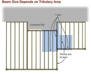 Figure 1. Calculating the tributary area for a point on the deck is not difficult. On your structural layout, draw dashed lines that halve the joist and beam spans. Follow the supporting path for each area back to the component in question and multiply by the pounds per square foot designed for — usually 50 pounds per square foot of live and dead load. In this example, notice the area of deck supported by the middle span of one beam. Depending on the size of the tributary area, this beam may need extra consideration.