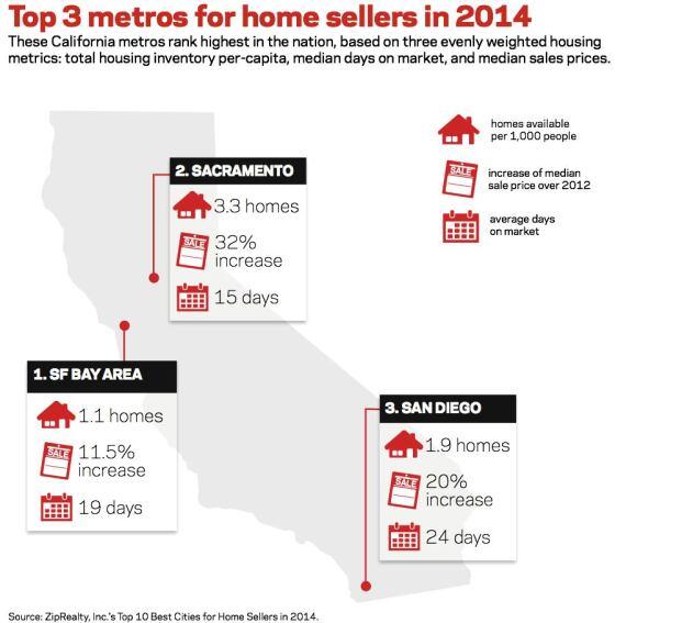 Top 3 Metros for Home Sellers in 2014