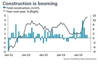 Construction Emerges as Growth Engine of the Economy