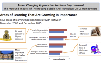Survey Tracks Shifts in Homeowners' Home Improvement Concerns