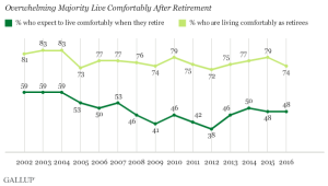 Gallup data on retirement and pre-retirement well-being and expectations.
