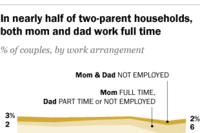 Most Americans Think Children Are Better Off With a Parent at Home