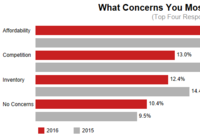 Redfin: Affordability Tops Home Buyer Concerns