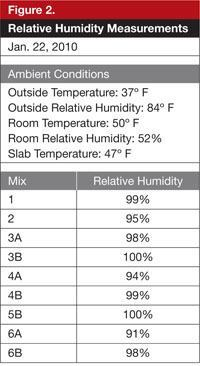 One year after placement, the relative humidity of the concrete is still over 90%, most of it exceeding 95%. This may be common for slab-on-ground floors inside buildings.