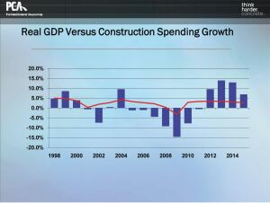 In this chart, the red line represents change in GDP year over year, while the blue bars represent changes in construction spending. Even though construction spending will increase 10% in 2012 (as indicated), that leaves the volume of construction spending below the 2009 levelwhich was a horrible year for construction. So although the economy is slowly recovering, the construction recession will last at least another 18 months.