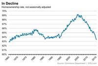 Still Falling: U.S. Homeownership Rate Hits 48-Year Low