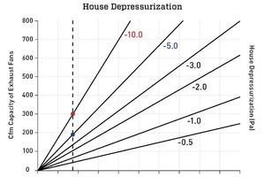 IECC/IRC Code Conflict Regardign House Depressurization