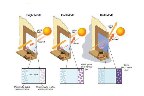 """Different electrical charges trigger each of the new coating's """"bright,"""" """"cool,"""" and """"dark"""" states, allowing users to block solar-heat gain and visible-light transmittance separately or together."""