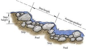 Elements of a natural step-pool channelThe long profile of stable, steep creeks is usually marked by an irregular sequence of boulder (or sometimes log) steps and small pools, more or less analogous to the risers and treads of a man-made stairway. Source: Skelly and Loy Inc.