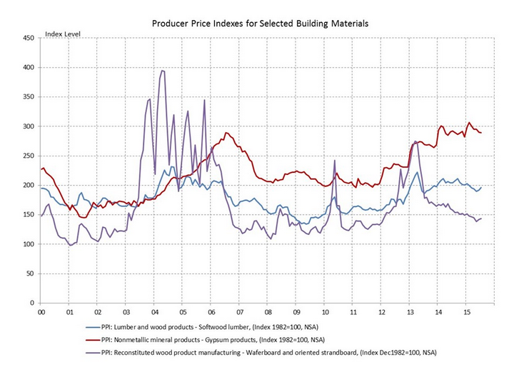 Prices for Softwood, OSB Rise While Gypsum Slides