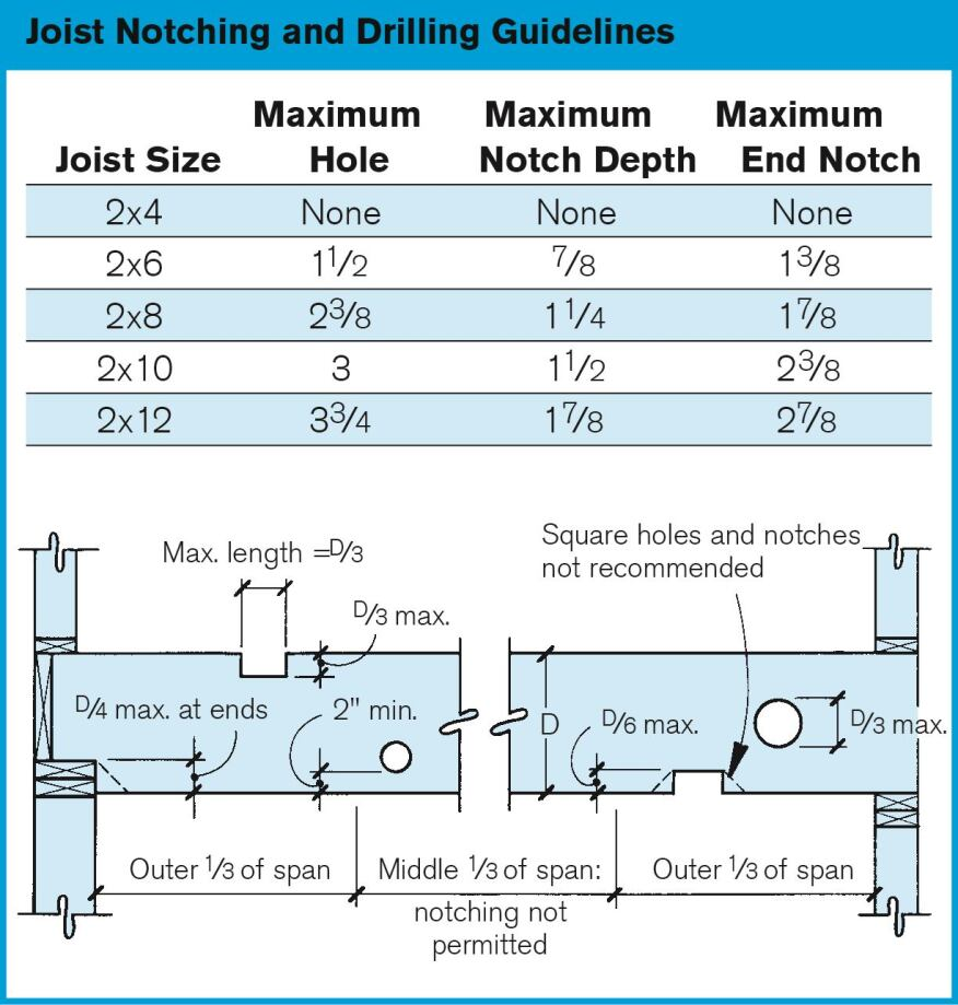 Rules for drilling and notching deck framing for Notching a floor joist
