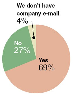 Do you and/or your employees have e-mail addresses using your company Web site as the domain?