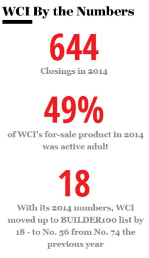 WCI Communities statistics