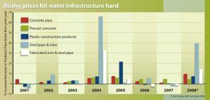 The investment to replace aging water and wastewater infrastructure is estimated to be more than $250 billion above current levels of spending in the next three decades, according to the American Water Works Association. Source: Ken Simonson, chief economist of the Associated General Contractors of America, using data from the Bureau of Labor Statistics