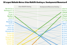 The Top 30 Largest Metros Ranked for Walkable Urbanism