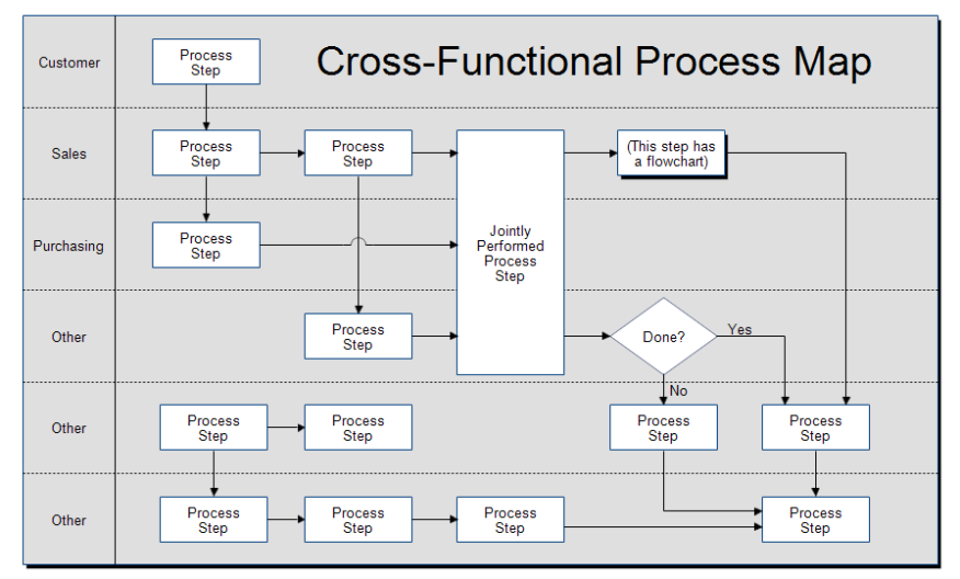 Effective and updated process maps are in scarce supply among home building organizations
