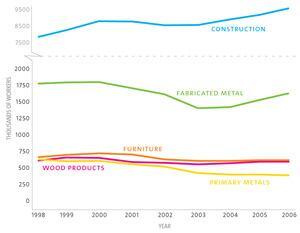 Employment in the Construction and Production Sector