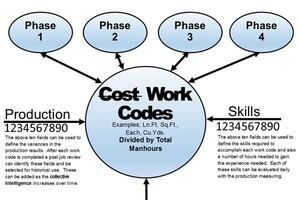 Job Cost Standardization and Collective Intelligence