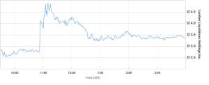 Lumber Liquidators stock ticker 2/1/16
