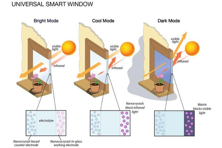 Berkeley Company Develops Transparent Energy Efficient Window Technology