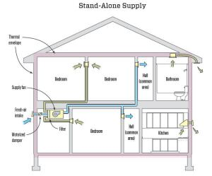 Choosing A Whole House Ventilation Strategy Jlc Online Ventilation Codes And Standards Air