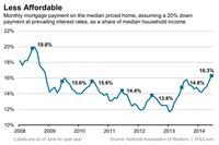 Affordability: A Glass-Half-Full Story