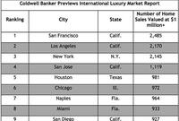 10 Hottest U.S. Cities for Luxury Home Sales