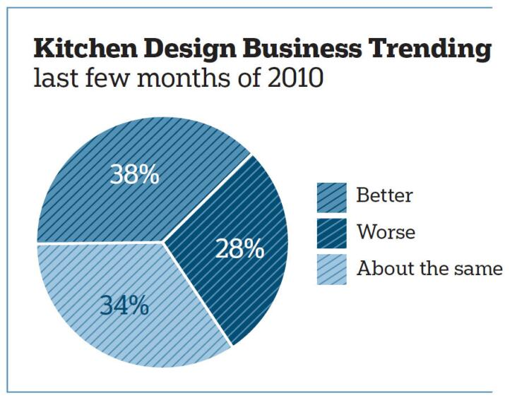 Survey Says: Kitchen Pros Provide Feedback About Their Business