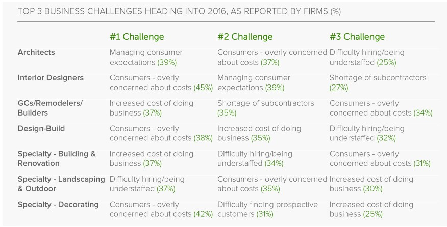 Houzz 2016 survey -- top business challenges
