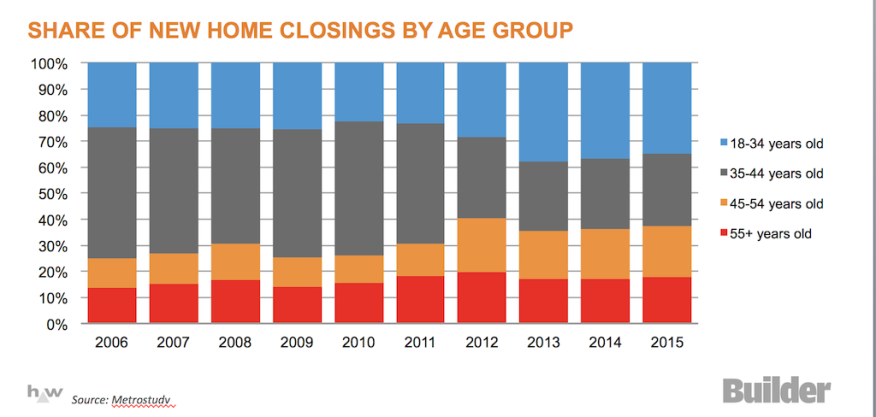Metrostudy data on 55+ share of the total new-home closings marketplace.