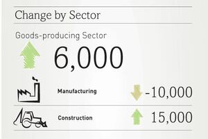 ADP: 119,000 Jobs Added to U.S. Economy in April; 15,000 New Construction Jobs