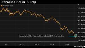 Where's the loonie been? Where's it headed?