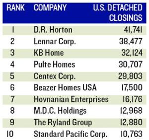 MORE AND MORE: The leading detached builders closed 12.4% more units in 2006, despite D.R. Horton's closings falling 3.3%.  Lennar, third on the list in 2005, closed the gap between the two with a 5,361 unit increase.