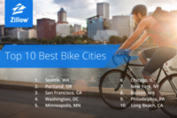 The Best Cities for Biking in the U.S.