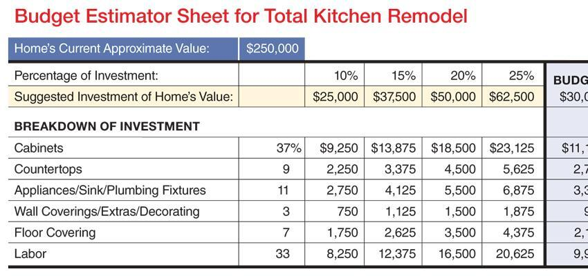 How Much Should I Charge For Cleaning A Restaurant Kitchen