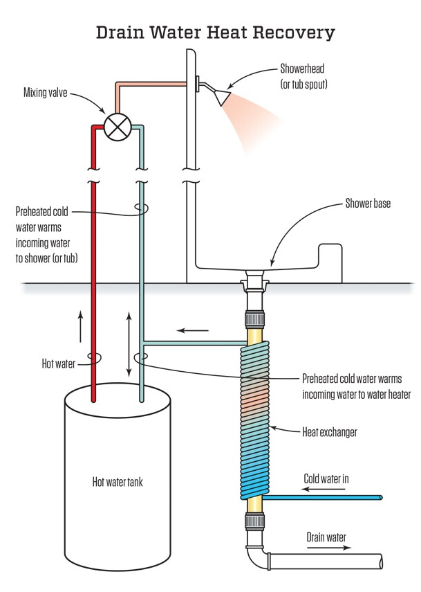 As warm water drains from the shower, it clings to the sides of a central drain pipe. Incoming water runs through tight coils around the pipe and recovers heat from the drain water. The warmed water then feeds the water heater and the shower, reducing the energy required to make the shower water comfortable.